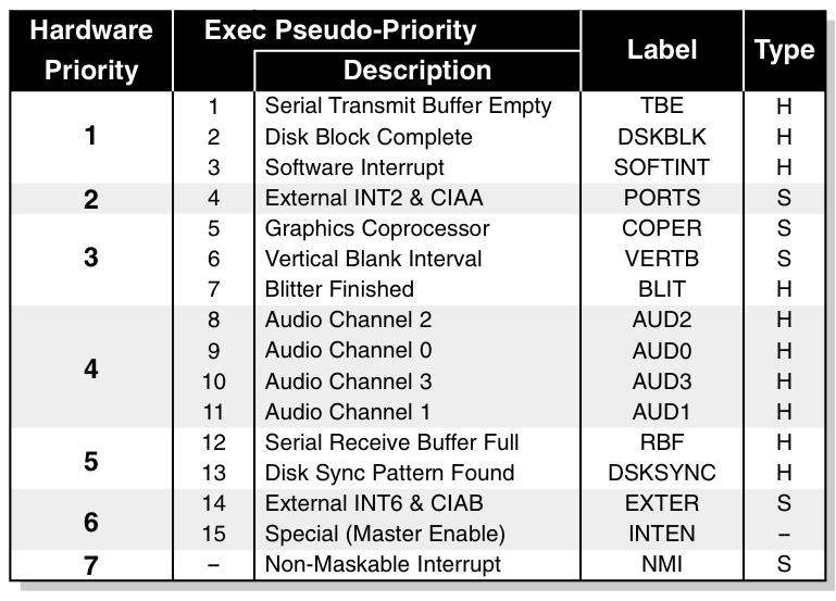 Exec Interrupts - AmigaOS Documentation Wiki