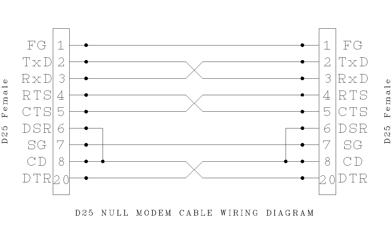 Db9 Rs232 Wiring Diagram Library Moreover Make Ether Crossover Cable Also Cat 5 Rj45 Db25 Page And Schematics Pinout For Telex Ip 223