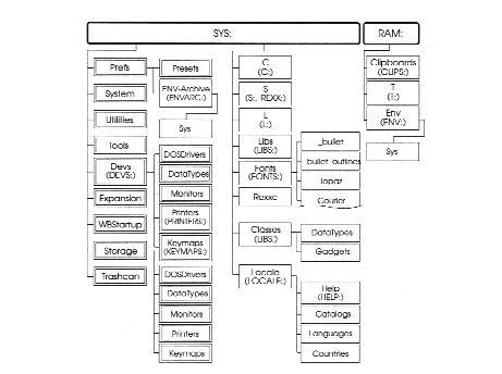 AmigaOS Manual: AmigaDOS Additional Amiga Directories