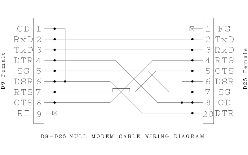 Rs232 Serial Cable Pinout