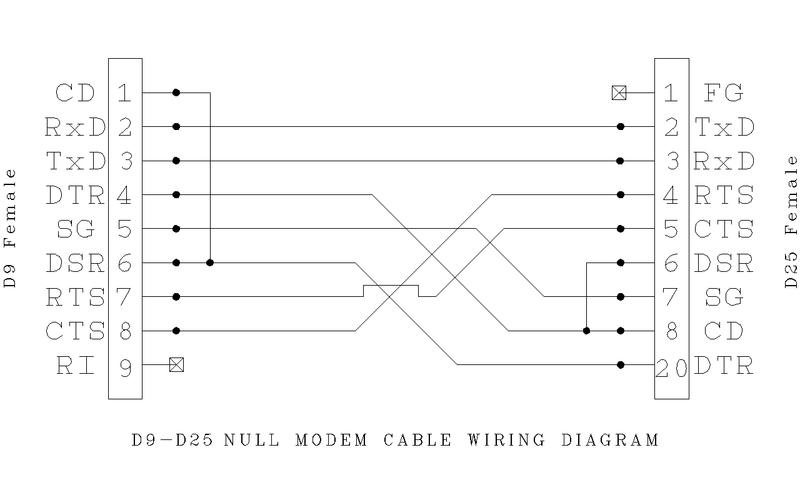 male female rs232 wiring diagram wiring diagramdb25 to db9 wiring wiring diagram schematic
