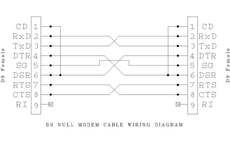 null modem wiring wiring library diagram z2 rh 4 sedf macruby de rs232 null modem wiring diagram rs232 null modem wiring diagram